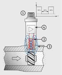 Funktion Turbinen-Durchflussmesser