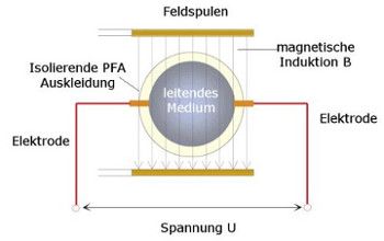 magnetisch-induktive Durchflussmessung