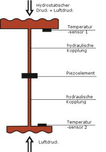 Funktionsprinzip hydrostatische Füllstandsmessung
