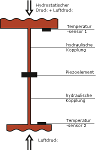 Operating Principle of Hydrostatic level measurement