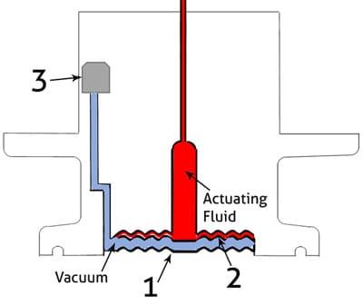 DFI pressure sensor diaphragm protection